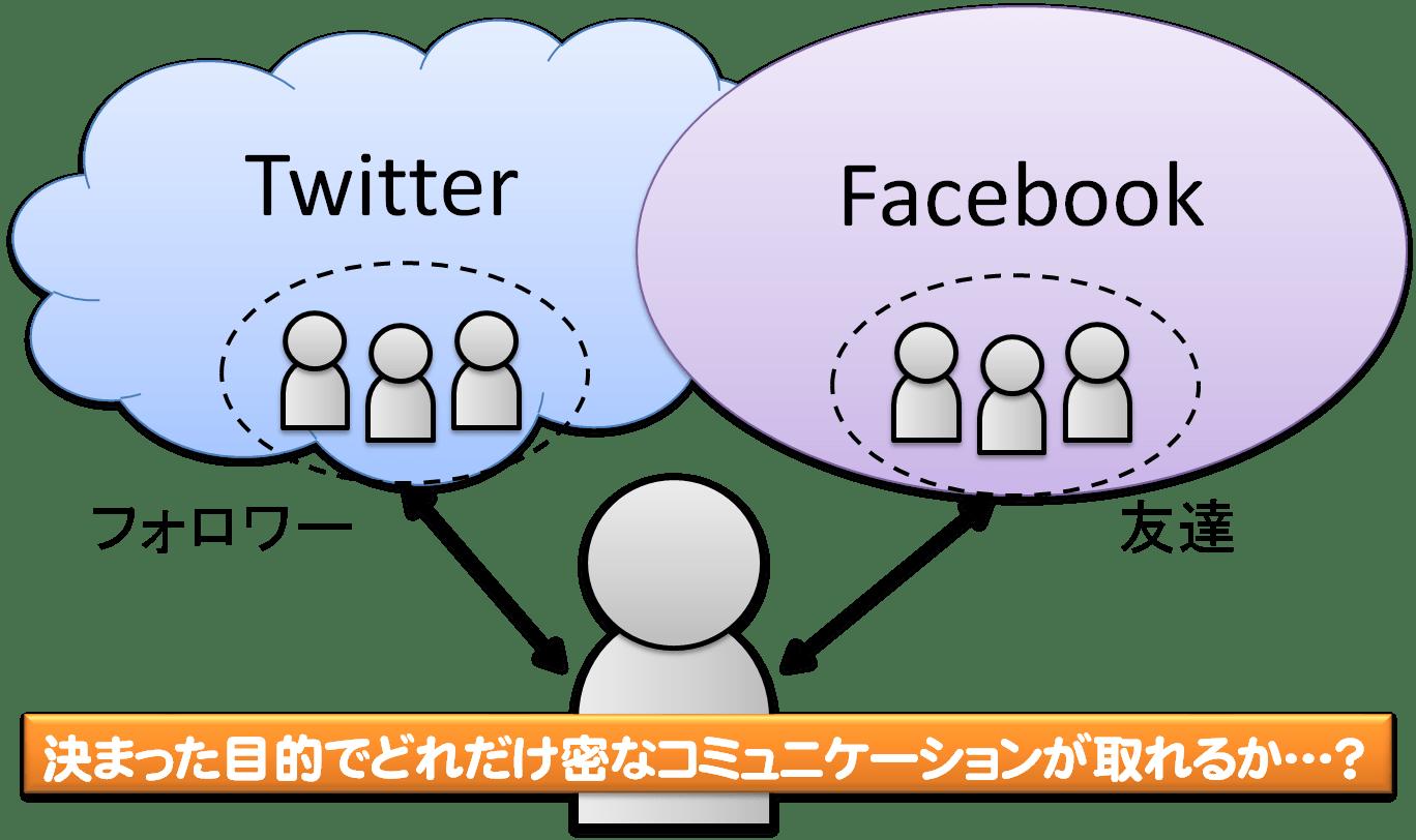 ソーシャルメディアの関係