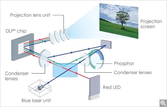 Laser & LED Hybrid