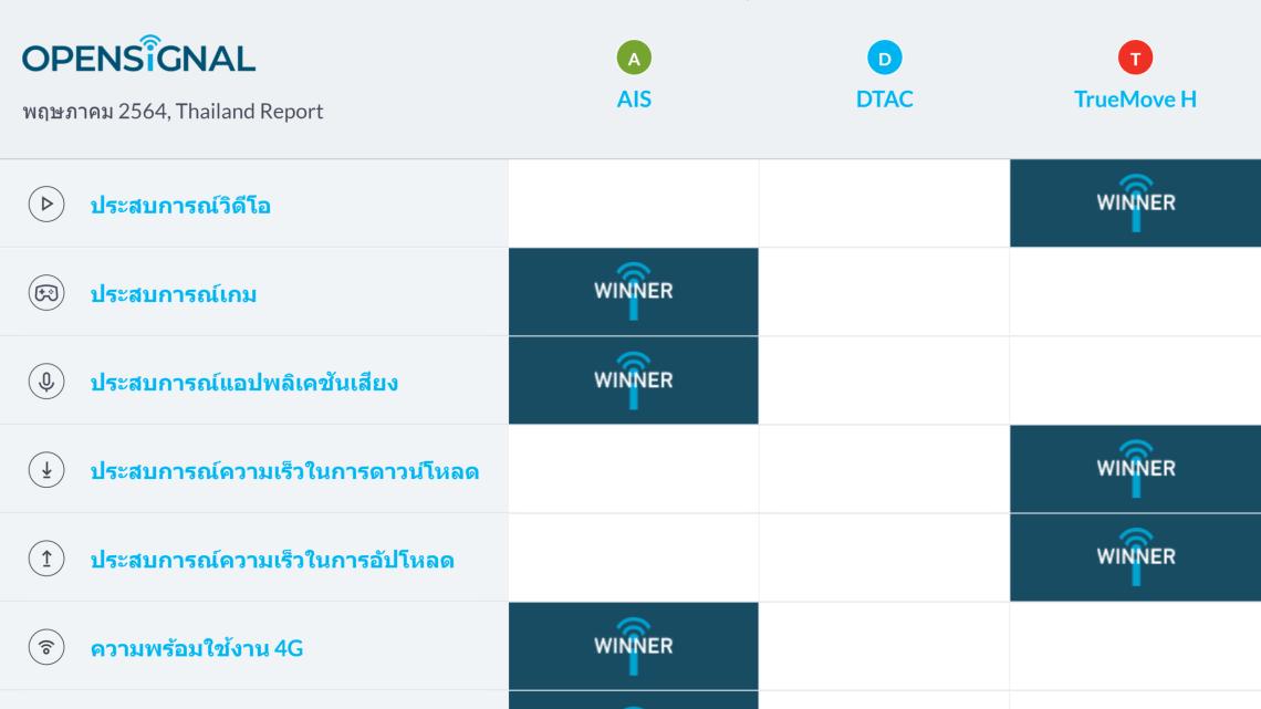 มองภาพรวมการใช้งานอินเทอร์เน็ตของ 3 โอเปอร์เรเตอร์ในไทย ไตรมาสแรกของปี 2021 ผ่าน Opensignal