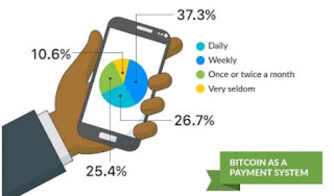 bitcoin usage in nigeria