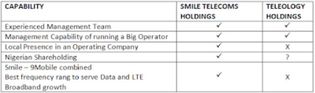 smile and Teleology holdings