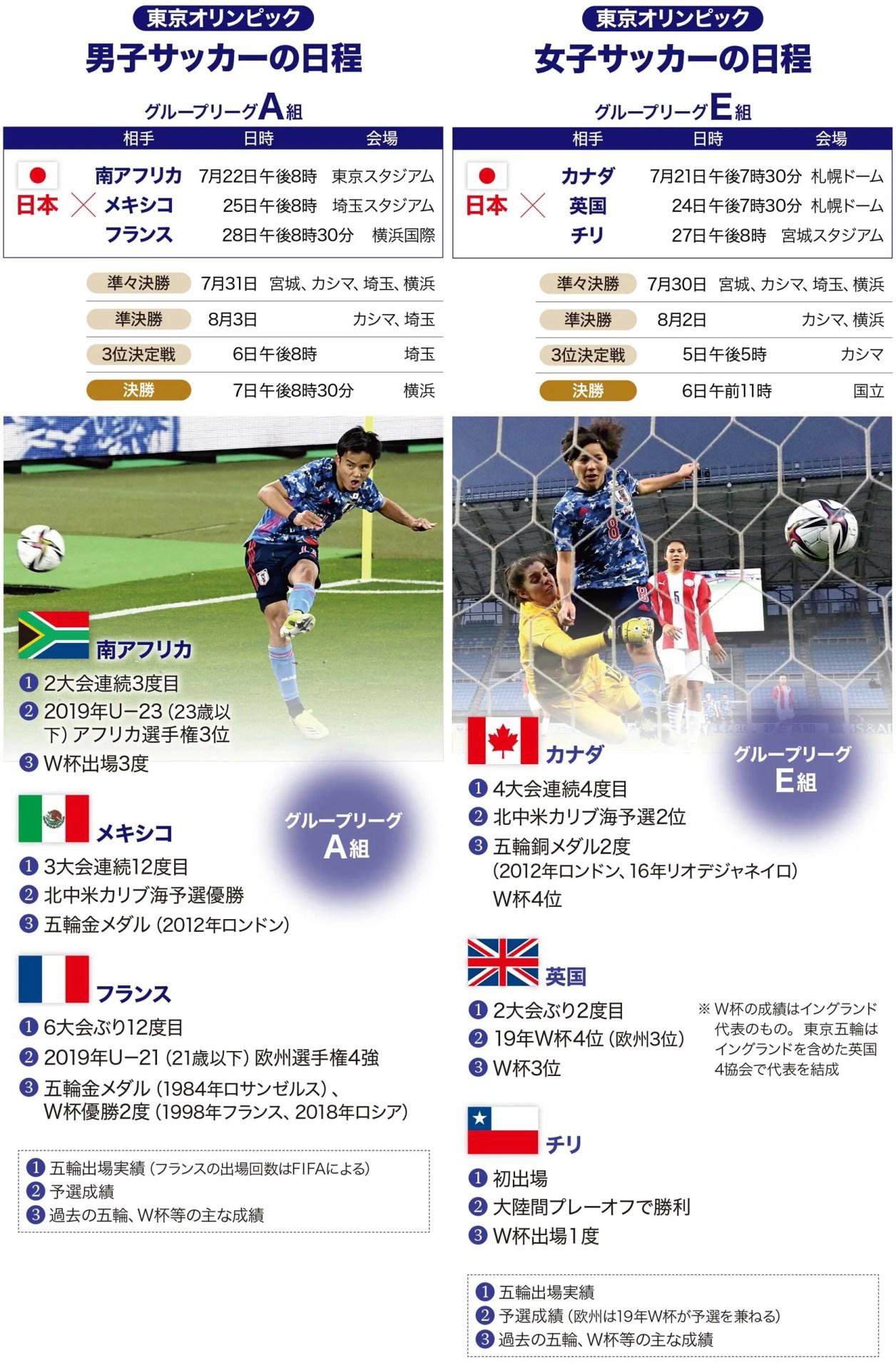 東京オリンピック・日本サッカーの日程 : 東京オリンピック2020速報 : オリンピック・パラリンピック : 読売新聞オンライン