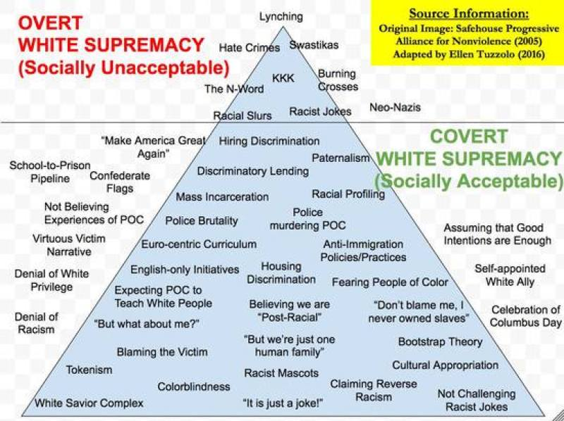 The Pyramid of Racism: A graphic of a triangle where the very tip has examples of overt white supremacy like lynching, KKK & the N-word, and the majority of the triangle has the covert/socially acceptable versions of racism like colorblindness, racist mascots, and confederate flags.