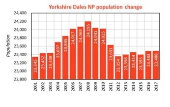 Graph showing Yorkshire Dales National Park population change