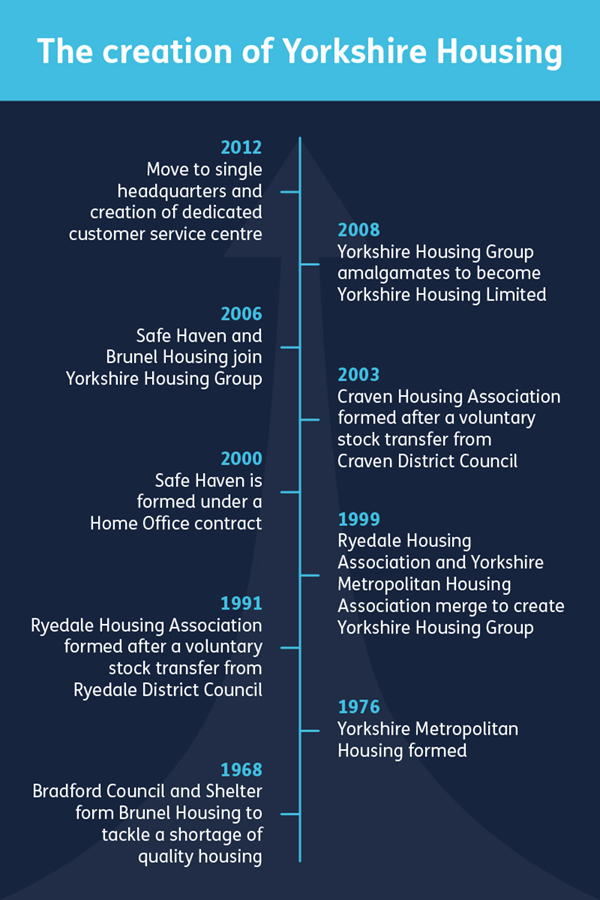 Yorkshire housing creation timeline
