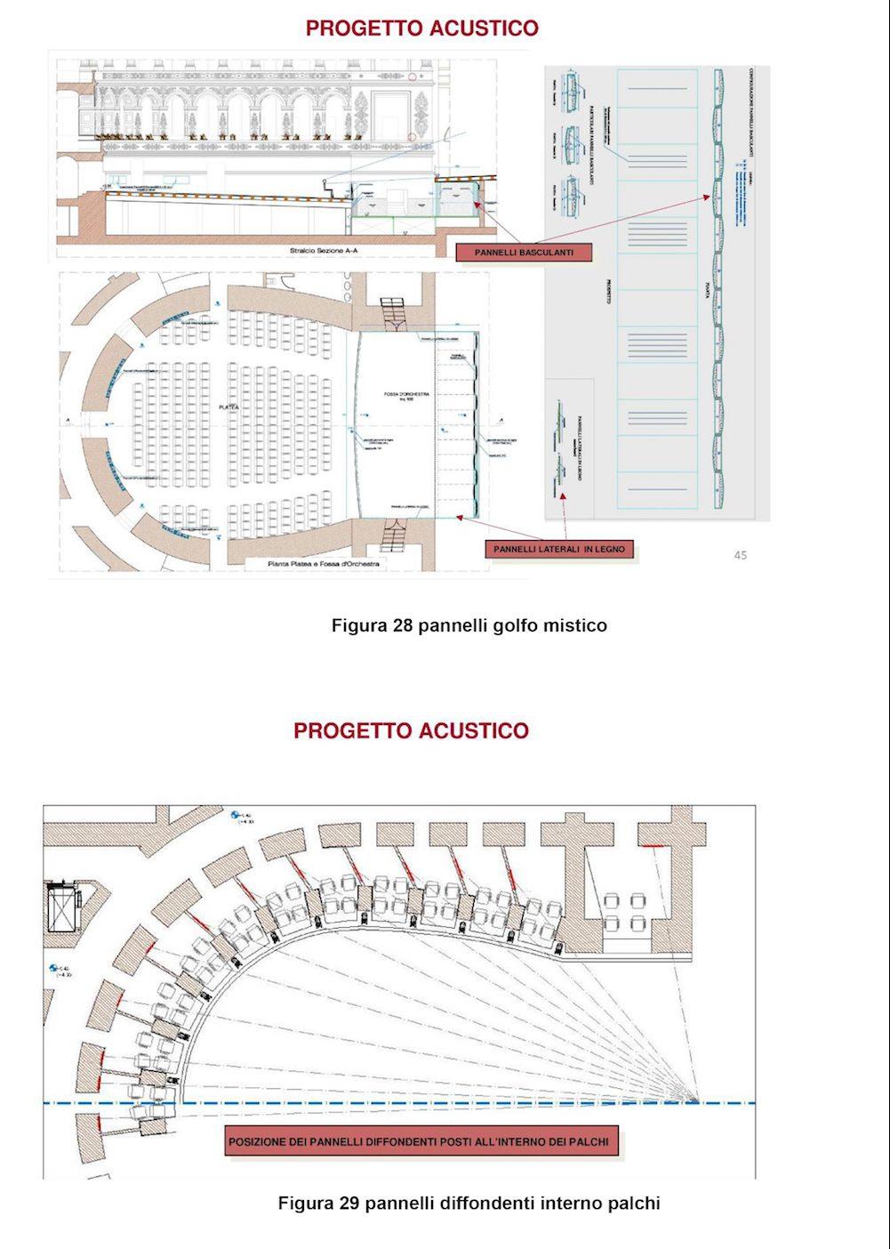 Progetto acustico nel teatro Galli