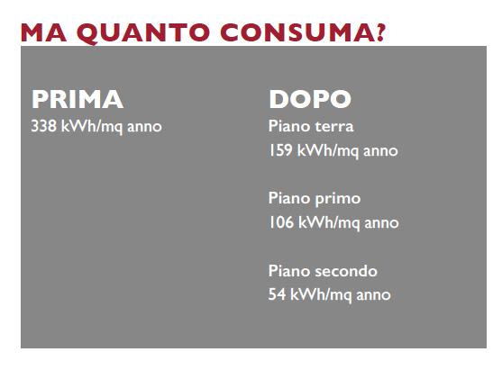 consumi-villa-700