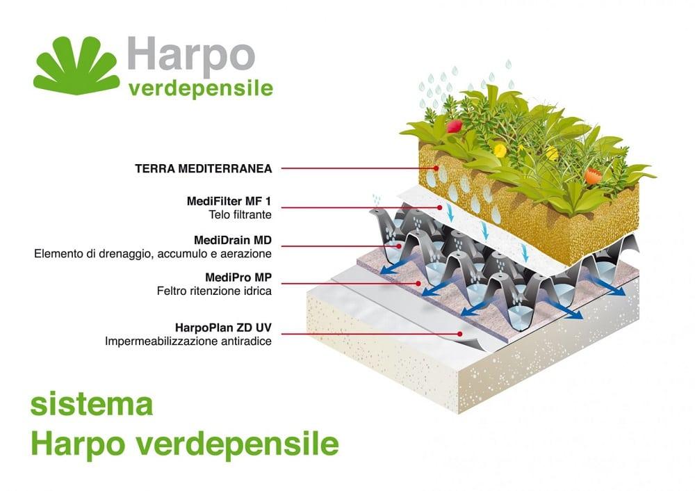 giardino pensile sistema harpo