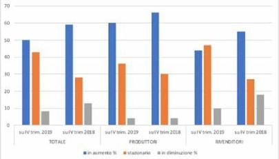Andamento del fatturato nel IV° trimestre 2019