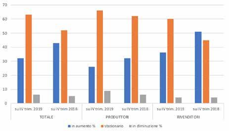 Andamento dei prezzi alla produzione nel IV° trimestre 2019