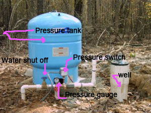 Shut it Off! Turning off and on a well water source  You