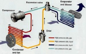 How to Replace a Car AC Compressor  YouFixCars
