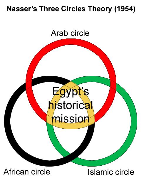 A chart demonstrating Nasser's three circles theory