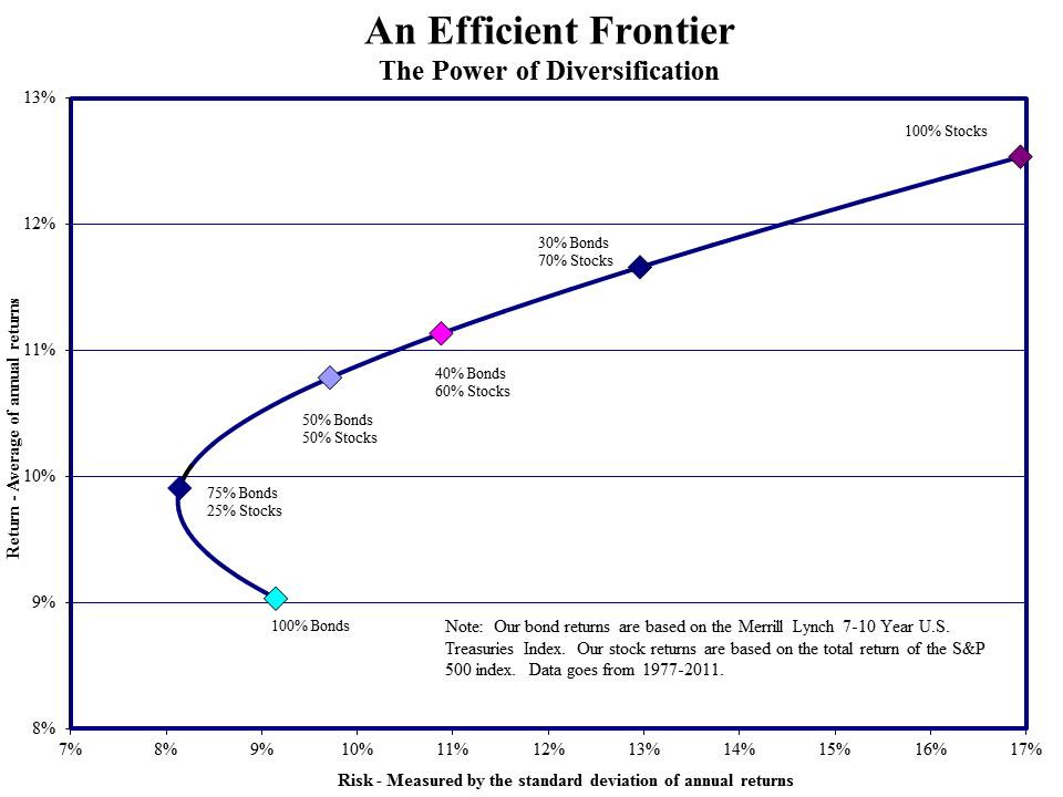 Image result for efficient frontier