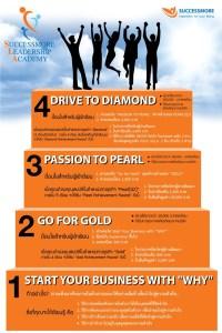 success more, ซัคเซสมอร์, ซักเซสมอ, คอร์สพัฒนาคน, สมัครกับใคร, ผู้นำ