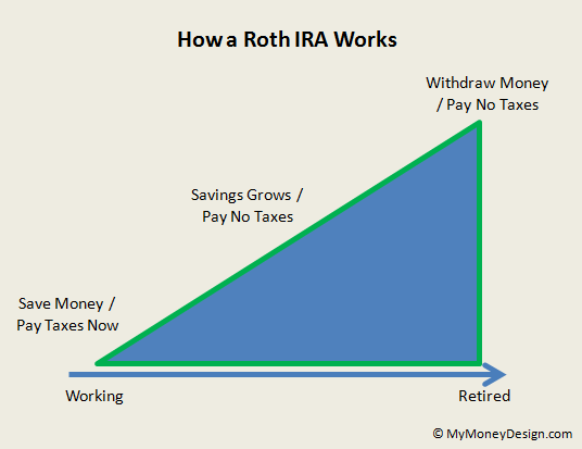 Traditional vs Roth TSP: Knowing the Difference Will Save