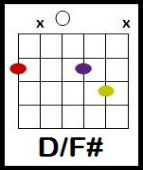 shallow chords