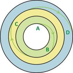 Diagram 4: Journeys carry us to ever-expanding horizons of understanding