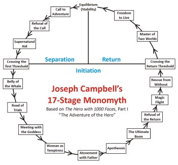 Campbell's 17-Stage Model - small