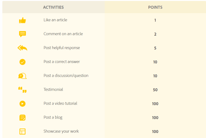 Shows the points you can earn