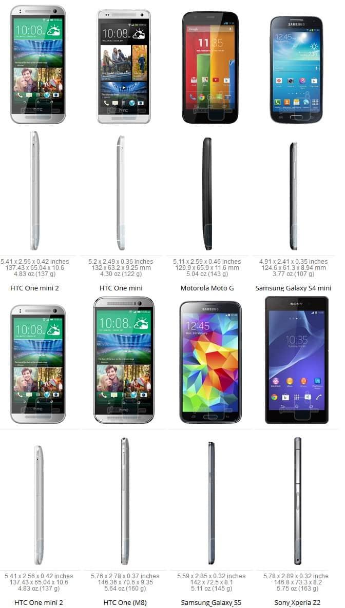 HTC One Mini 2 Size Compare