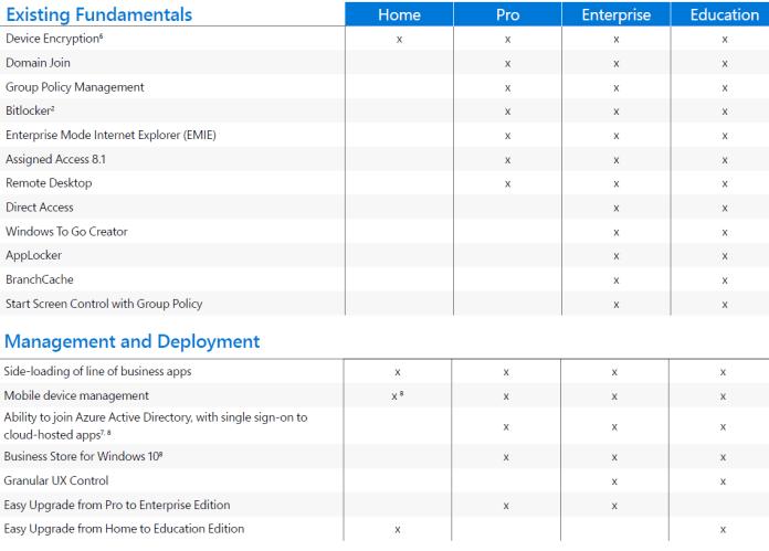 Windows 10 Versione Compare_3