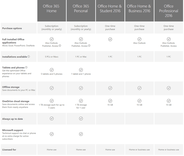 Office-2016-versions-comparison