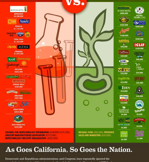 Prop 37  Your Right To Know