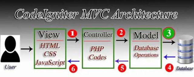 Insert data into mysql database with codeIgniter