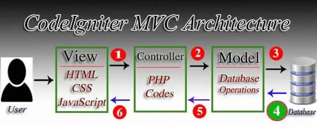 Selecting data from MySQL database codeIgniter