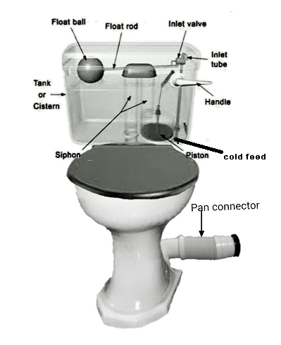 How To Fix A Leaking Toilet