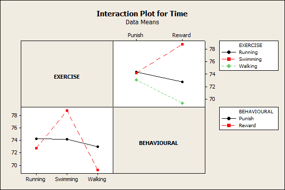 Interaction Plot (Bad Behaviours)