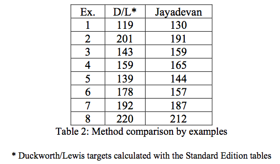 Table 2: Method comparison by example