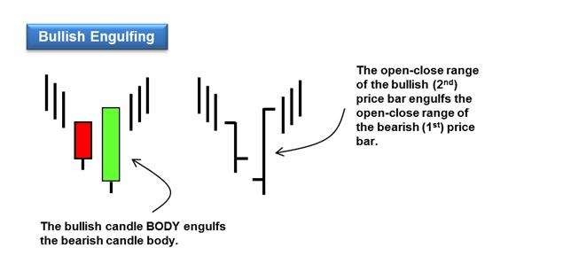 bullish engulfing reversal pattern