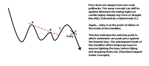 micro trendline breaks