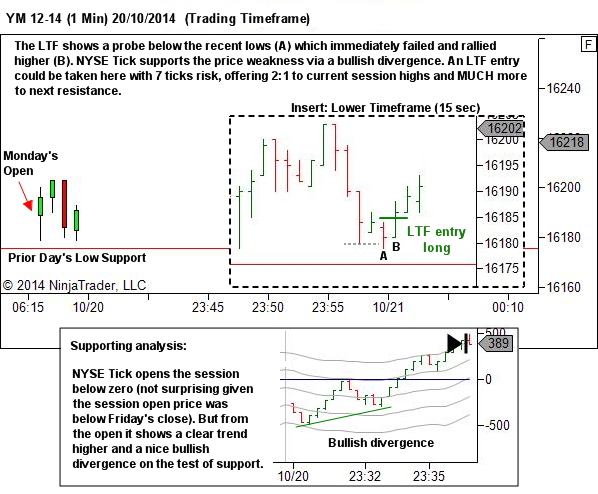 Weak test of prior day's low support
