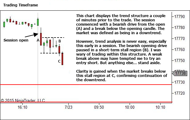 Trading Timeframe Chart - Initial Sequence from the Open