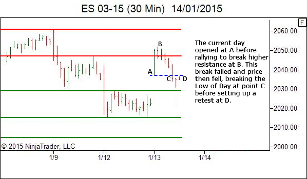 ES trade review - higher timeframe market structure