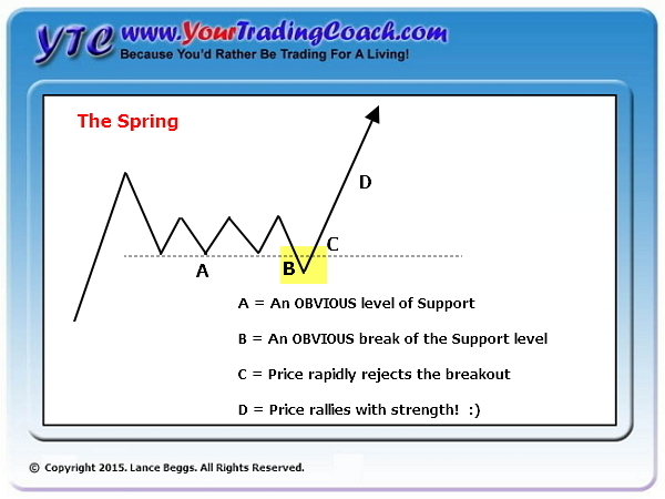 Trapped Traders - Spring Pattern