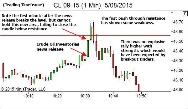 1 Min Chart - The first break