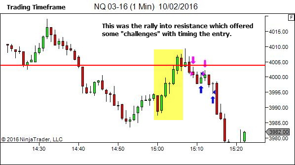 The trading timeframe view