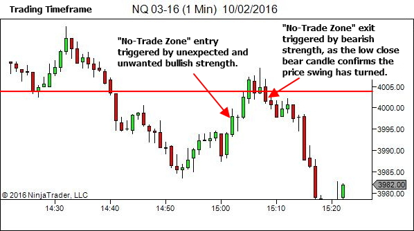 """Individual candle sentiment triggers entry and exit from the """"No-Trade Zone"""""""