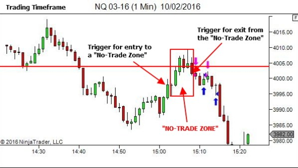 """Triggers for entering and exiting a """"No-Trade Zone"""""""
