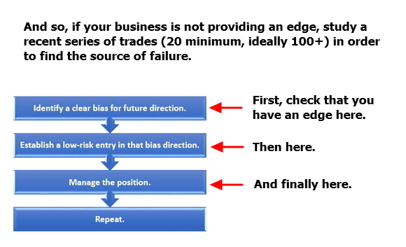 Using the simplified flowchart to fix a failure to provide edge.
