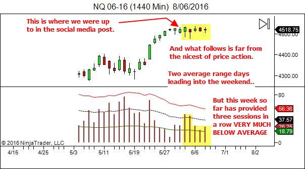 NQ - low daily ranges so far this week
