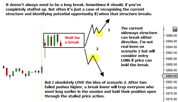 <image: Consider the options when price breaks current structure.>