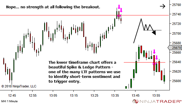 <image: Trading the edges of a Sideways Market>
