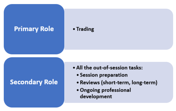 <image: What if you redefined your primary role as a trader?>