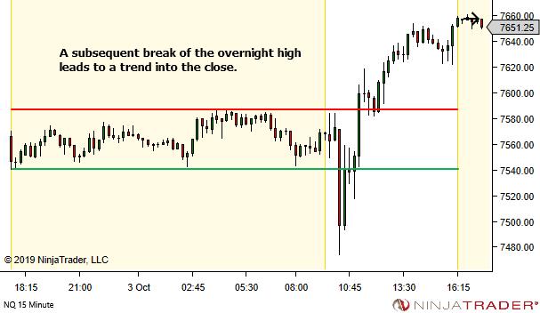 <image: Overnight Range Double Break>