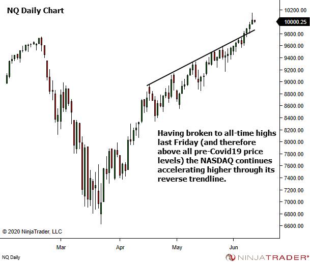 <image: E-mini NASDAQ - All Time Highs>
